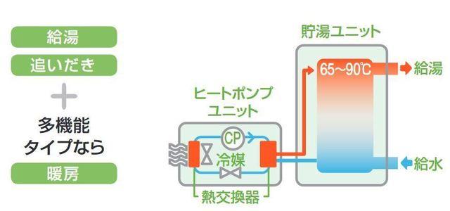 電気給湯器の部品の役割