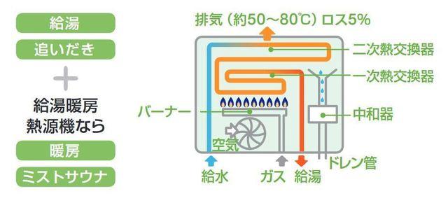 給湯器の部品の役割
